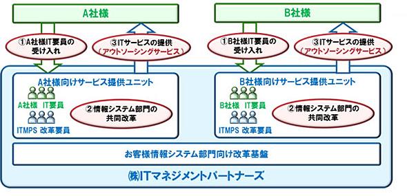 ITマネジメントパートナーズのビジネスモデル