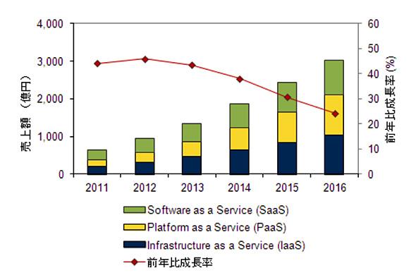 国内パブリッククラウドサービス市場 セグメント別売上額予測 2011年〜2016年(出典:IDC Japan)