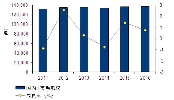 国内IT市場実績と予測 2011年〜2016年(出典:IDC Japan)