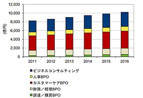 国内ビジネスサービス市場 支出額予測 2011年〜2016年(出典:IDC Japan)