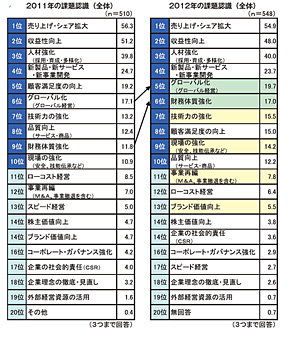 <strong>図1</strong> 経営者が重視する経営課題(昨年との比較、日本能率協会の発表資料より)