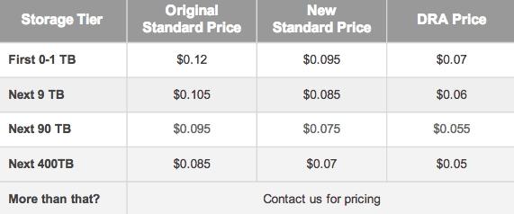 cloud pricing