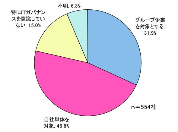ITガバナンスの対象範囲(出典:矢野経済研究所)