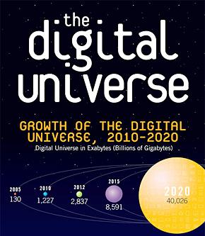 デジタルユニバースは今後2年ごとに倍増していく
