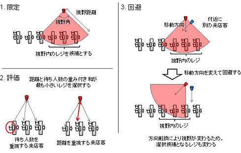 図2 来店客の行動ルール
