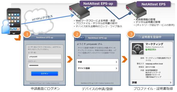 NetAttest EPS ap