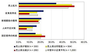 中堅・中小企業の経営の課題(出典:IDC Japan)