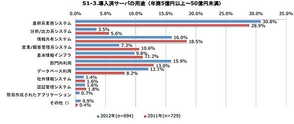 年商5億円以上〜50億円未満の企業における導入済サーバの用途(出典:ノークリサーチ)
