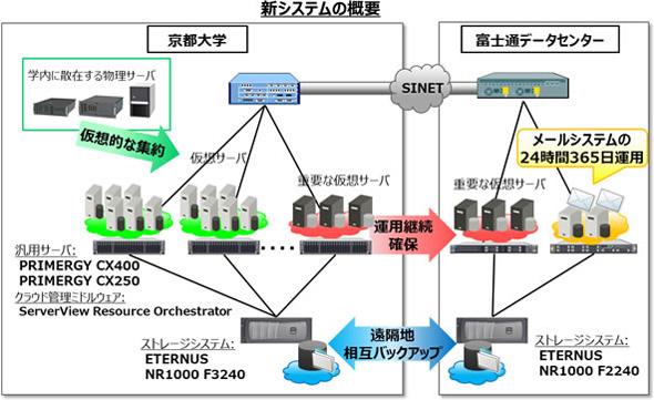 京都大学の新システム概要