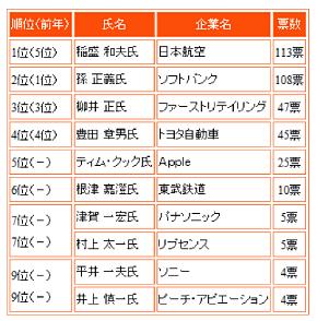 表1 社長が選んだ「2012年の社長」トップ10(産業能率大学の調査より)