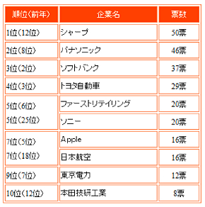 表2社長が選んだ「2013年の注目企業」トップ10(産業能率大学の調査より)