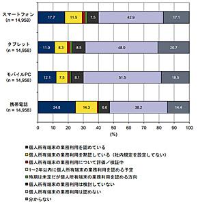 モバイルデバイス別 BYOD利用状況(出典:IDC Japan)