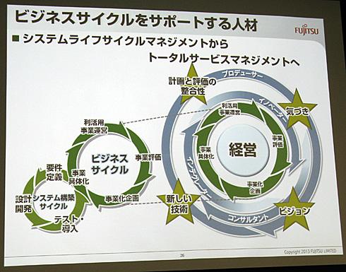 富士通のトータルサービスマネジメントの概念図