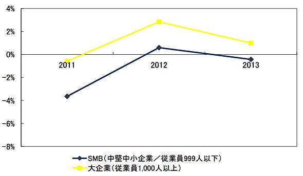 国内IT市場 企業規模別 前年比成長率の予測 2011年〜2013年(出典:IDC Japan)