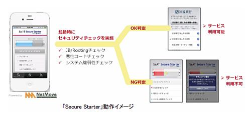 「Secure Starter」動作イメージ