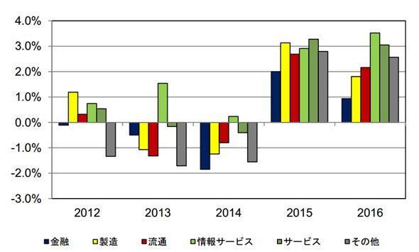 国内中堅・中小企業IT市場 産業分野別前年比成長率予測:2012年〜2016年(出典:IDC Japan)