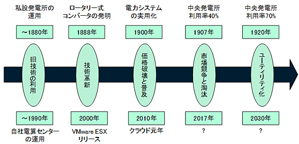 図1 メガトレンドの趨勢(出典:ITR)
