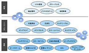 図1 経営視点で見るクラウドの価値(出典:ITR)