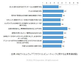 図1 クラウドコンピューティングによって得られるメリットとは?(出典:ITR/ヴイエムウェア「クラウドコンピューティングに関する企業意識調査」)
