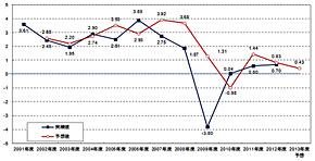 図1 国内企業におけるIT投資増減指数の経年推移(出典:ITR 「IT投資動向調査2013」 ※回答数:627社、縦軸の投資増減指数は、20%以上の減少を−20、横ばいを0、20%未満の増加を+10などとして積み上げて回答数で除した値)