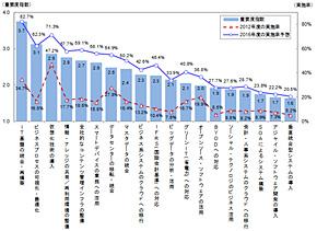 図1 主要なIT動向の重要度と実施率(出典:ITR 「IT投資動向調査2013」)