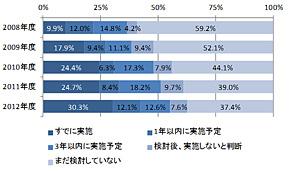 図2 中小企業における仮想化技術の導入状況(出典:ITR 「IT投資動向調査2013」)