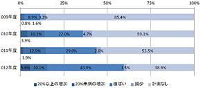 図3 中小企業におけるサーバ仮想化に対する投資の増減(出典:ITR 「IT投資動向調査2013」)