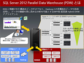 SQL Server 2012 Parallel Data Warehouseの概要