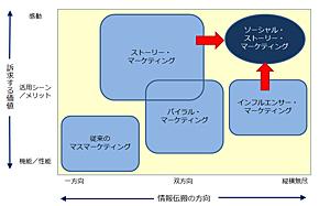 図1 マーケティングの進化の2つの方向性(出典:ITR)