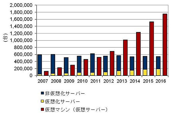 国内サーバ市場の動向 2007年〜2016年(出典:IDC Japan)