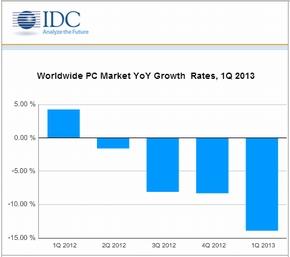 世界PC出荷台数、13.9%減と過去最大の減少率──IDC調べ