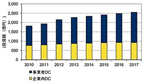 国内データセンター建設市場 投資額予測 2010年〜2017年(出典:IDC Japan)