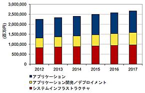 国内ソフトウェア市場 2012年の推定と2013年〜2017年の予測(出典:IDC Japan)