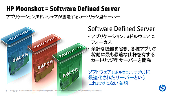 HPが提供するSoftware Defined Server(SDS)とは