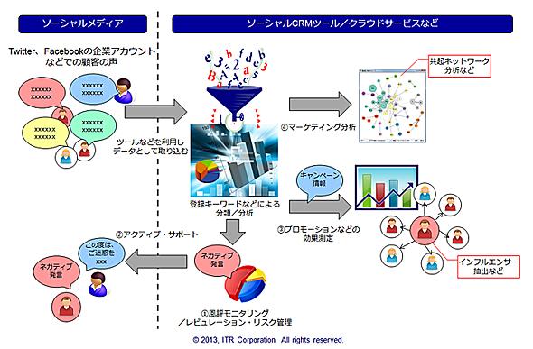 図1 ソーシャルCRMでのデータ活用(出典:ITR)