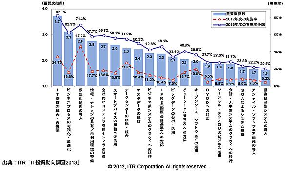 図1 主要なIT動向の重要度指数と実施率(出典:ITR「IT投資動向調査2013」)