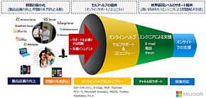 マイクロソフトのサポートのアプローチ(出典:日本マイクロソフト)