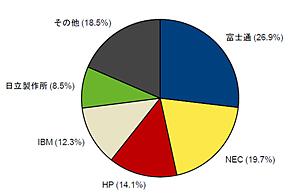2013年第1四半期 国内サーバ市場ベンダーシェア 出荷金額ベース(出典:IDC Japan)