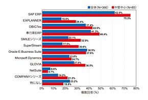 図3 中堅・中小企業のERP製品に対する認知度
