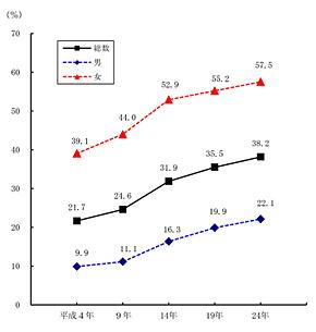 図1 非正規労働者の比率の推移(総務省「平成24年 就業構造基本調査より)