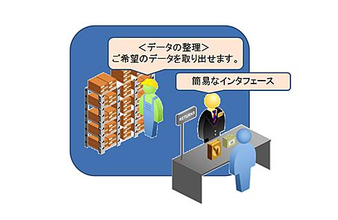 図1 DBMSは図書館の司書やホテルのコンシェルジェといったイメージ