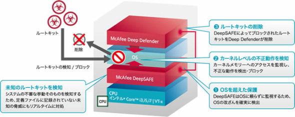 McAfee Deep Defender