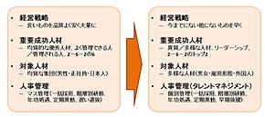 図1 人材の変化