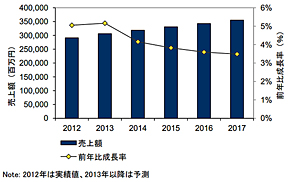 国内システム/ネットワーク管理ソフトウェア市場 売り上げ額予測:2012年〜2017年(出典:IDC Japan)