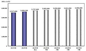 システム運用保守サービス市場規模推移・予測(出典:矢野経済研究所)