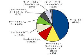 国内ユーザー企業における技術セグメント別仮想化実施状況(出典:IDC Japan)