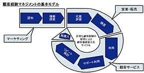 図1 顧客経験マネジメントの基本モデル