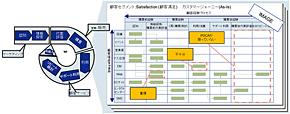 図2 顧客経験マップ(カスタマージャーニー)