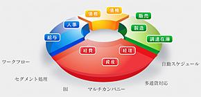 4つの標準モジュールを提供(同社サイトから)