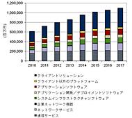 国内テレワーク関連市場 セグメント別売上額予測(2010年〜2017年、出典:IDC Japan)